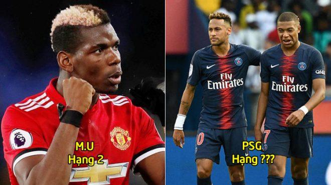 Top 15 đội bóng đắt giá nhất Champions League: Thành Manchester vô đối, Juve có cả Ronaldo vẫn không thể sánh vai