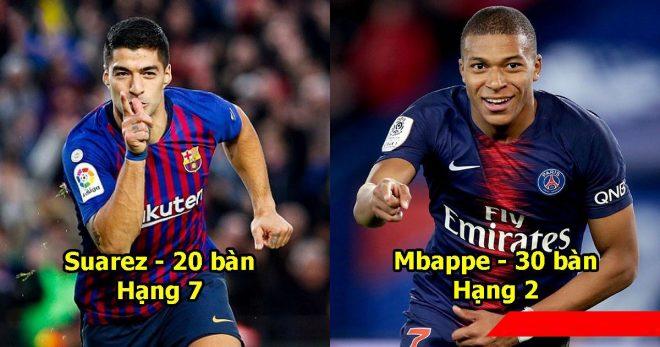 Top 10 chiếc giày Vàng châu Âu mùa này: Ronaldo đầu hàng nhìn đàn em bám sát Messi