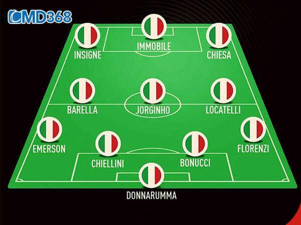 Sơ đồ đội hình Ý VCK Euro 2021