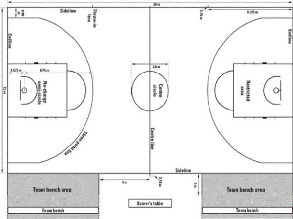 Kích thước sân bóng rổ cho trẻ em đạt đúng tiêu chuẩn